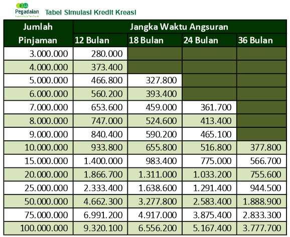 Tabel Angsuran Pegadaian BPKB Terbaru