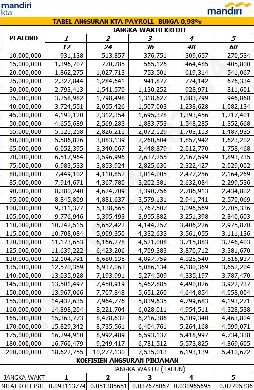 Tabel Angsuran KTA Mandiri Update