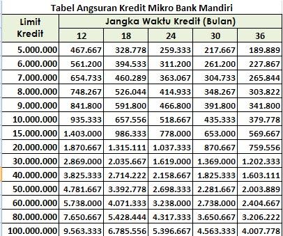 Tabel Pinjaman Bank Mandiri Mikro Untuk Karyawan Dan PNS