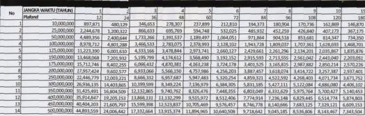 Tabel Pinjaman Bank BRI PNS Negri Plus Angsuran Update ...