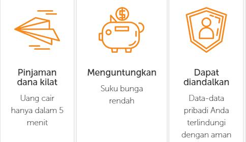 4 Situs Pinjaman Tanpa Jaminan Terpercaya Proses Cepat Mudah Kok