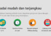 5 Situs Pinjaman Tanpa Agunan Online Proses 1 Hari Kerja